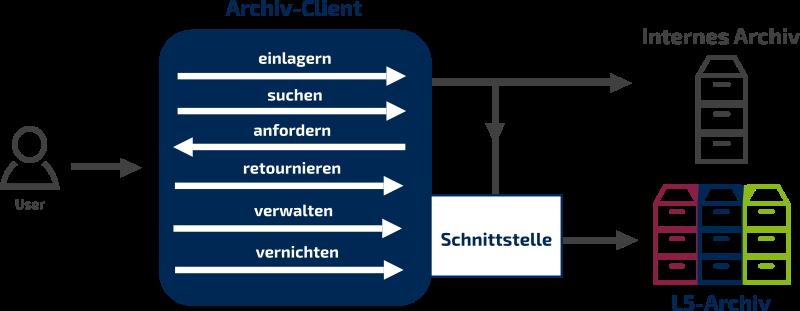 archivclient-grafik
